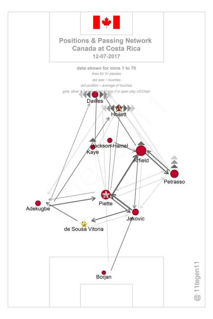 Canada v Costa Rica passing chart